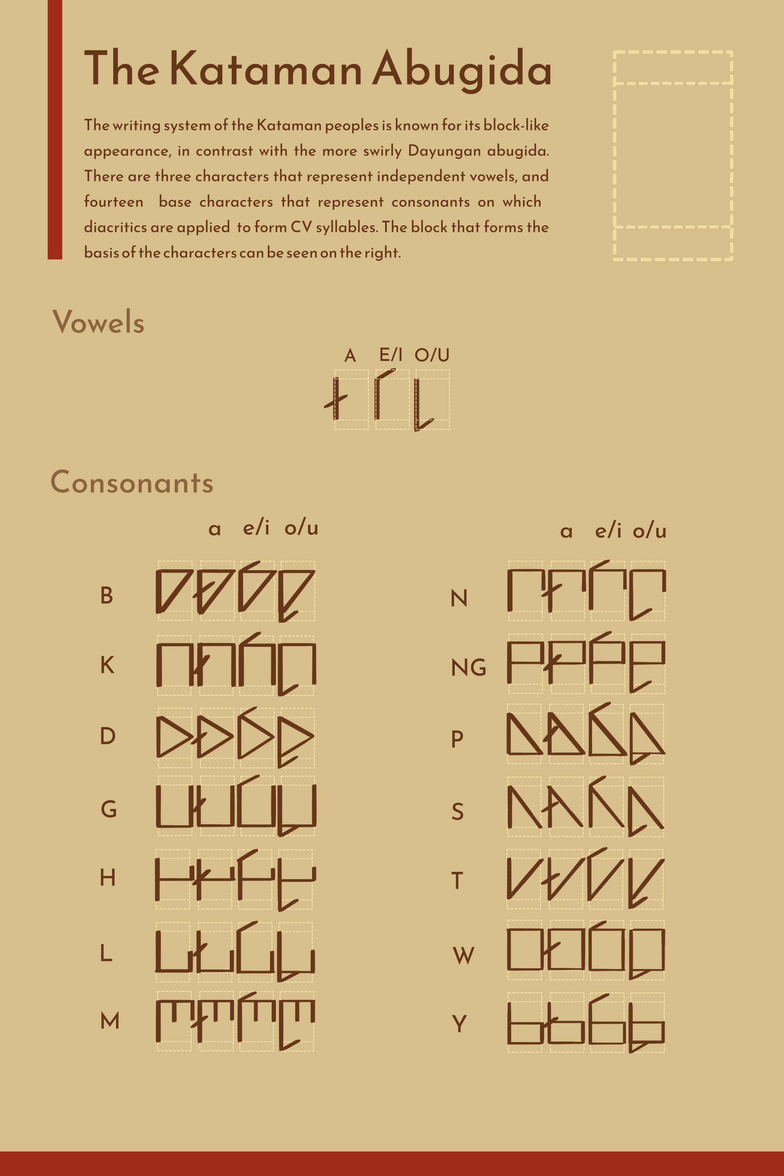A table of the Kataman abugida and corresponding Latin alphabets